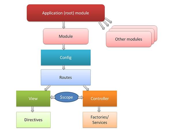 Angularjs Module