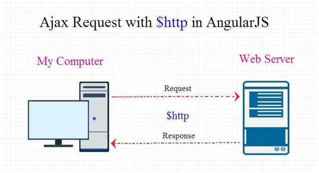 AJAX request in Angularjs