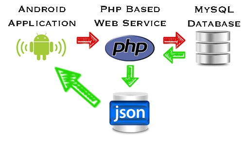 JSON with PHP Examples | Tutorials Eye