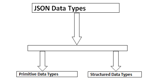 JSON Data Types