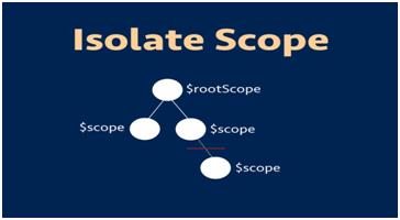 Isolating Scopes Angularjs