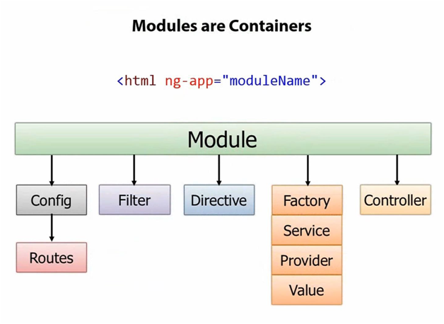 Angularjs Module containers
