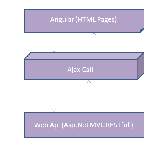 Angularjs Ajax calls