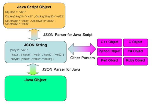 JSON with Java Example | Tutorials Eye