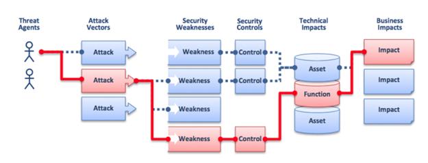 Ajax Security Concern