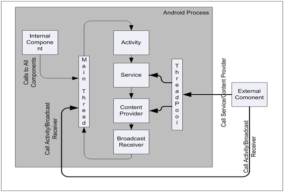 Working of Android Components