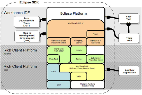 Eclipse Architecture