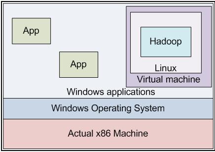 Hadoop Virtual Machine
