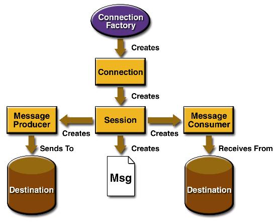 JMS Programming Model