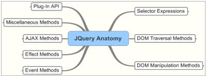JQuery Architecture