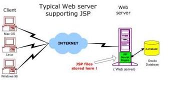 JSP - Debugging