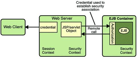 JSP Security