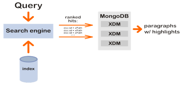 Text Search in MongoDB and Regular Expression in MongoDB
