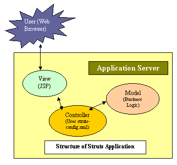 Structure of Struts Application