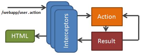 Struts Interceptors