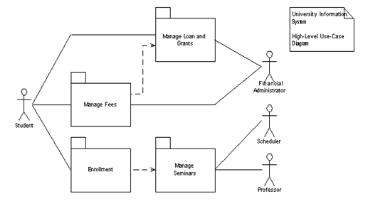 Uml Package Diagram | Uml Package Diagram Tutorials Eye