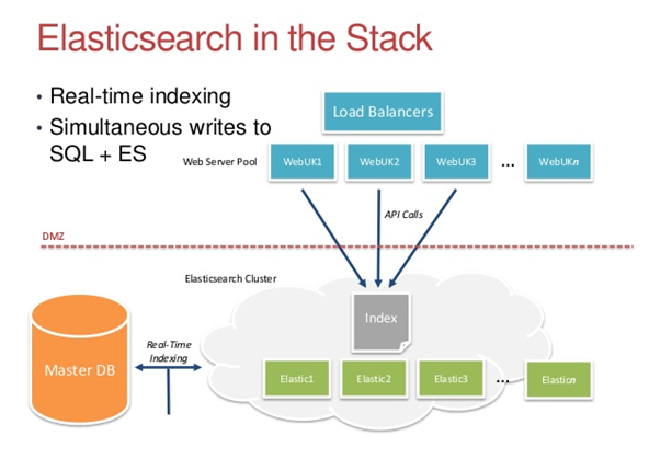 how to use elasticsearch with sql server