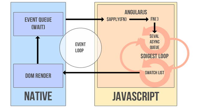 AngularJS Event Handling