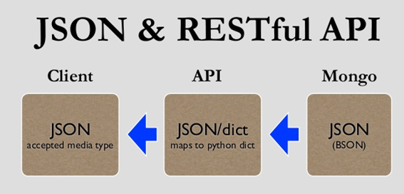 Parsing JSON in Python | Tutorials Eye