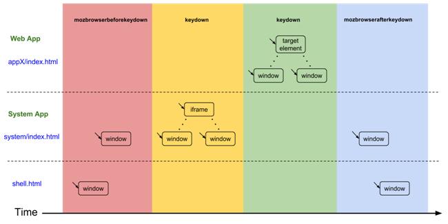 AngularJS Event Handling